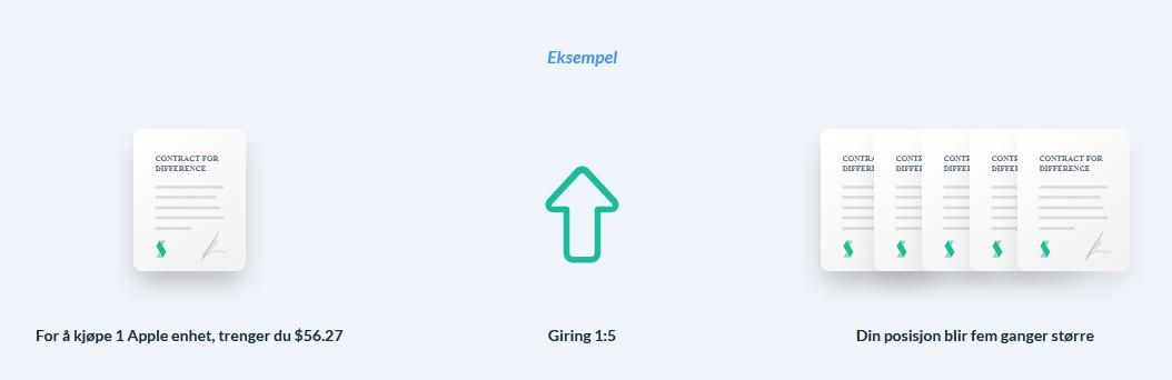 giring-CFD-handel