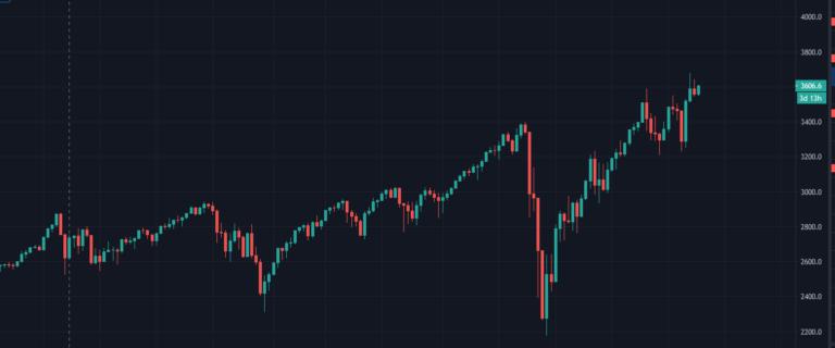 Hvordan Investere i FTSE 100-indeksen?