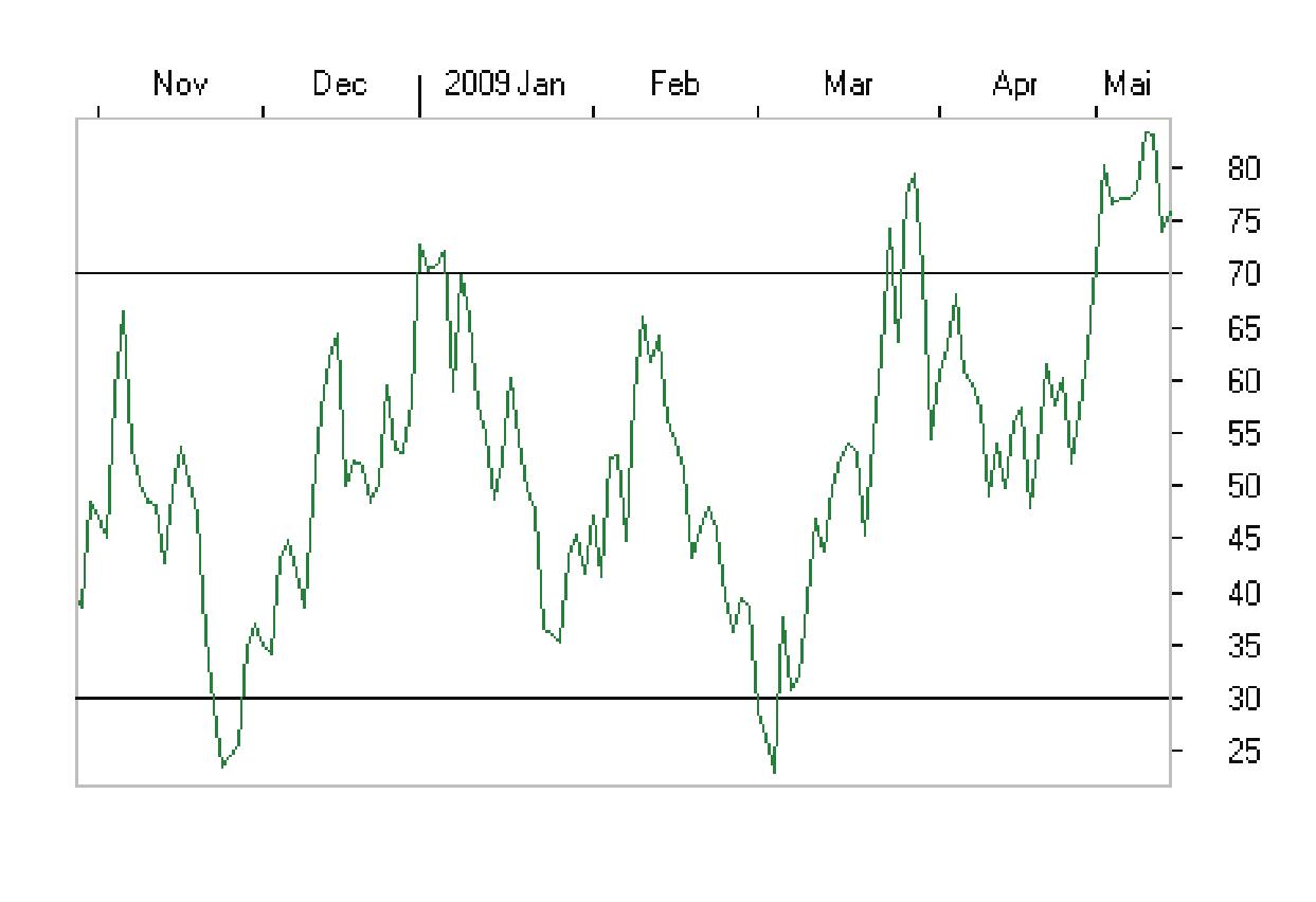 RSI-relative-strenght-index