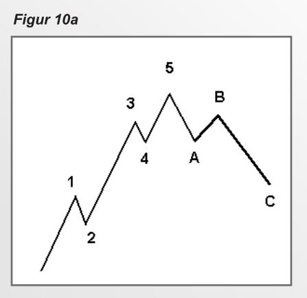 elliot-wave-theory-2