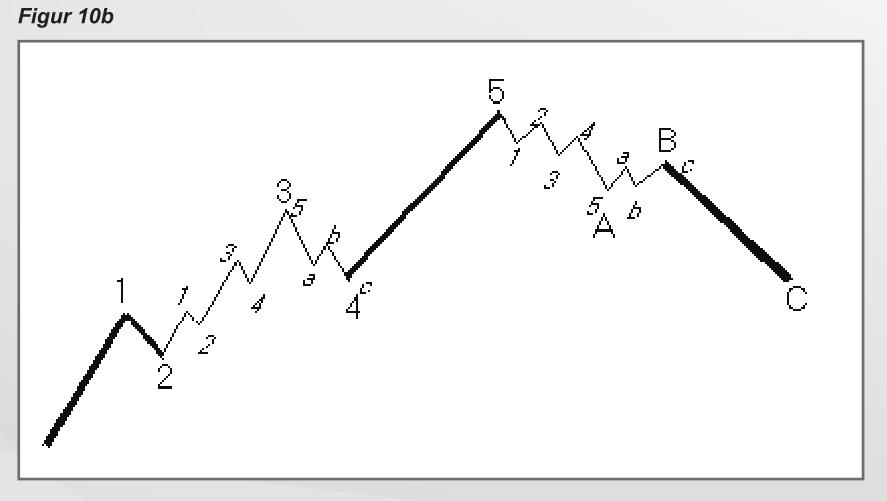 elliot-wave-theory-3
