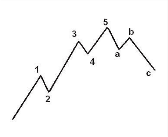elliot-wave-theory