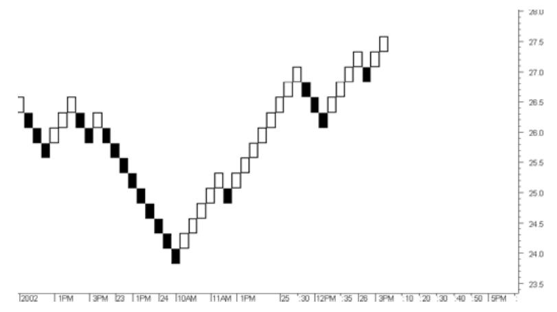 renko-charts